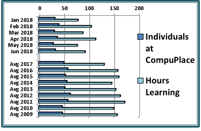 [Chart: Number of Individuals at CompuPlace monthly and hours learning, Jan 2018 to Jun 2018 Average 34 individuals per month Max February 40 and Min May 29, with average 93 hours learning per month, Max April 114 and Min May 77, Monthly Averages 2009 - 2017 54 individuals with 155 hours per month]
