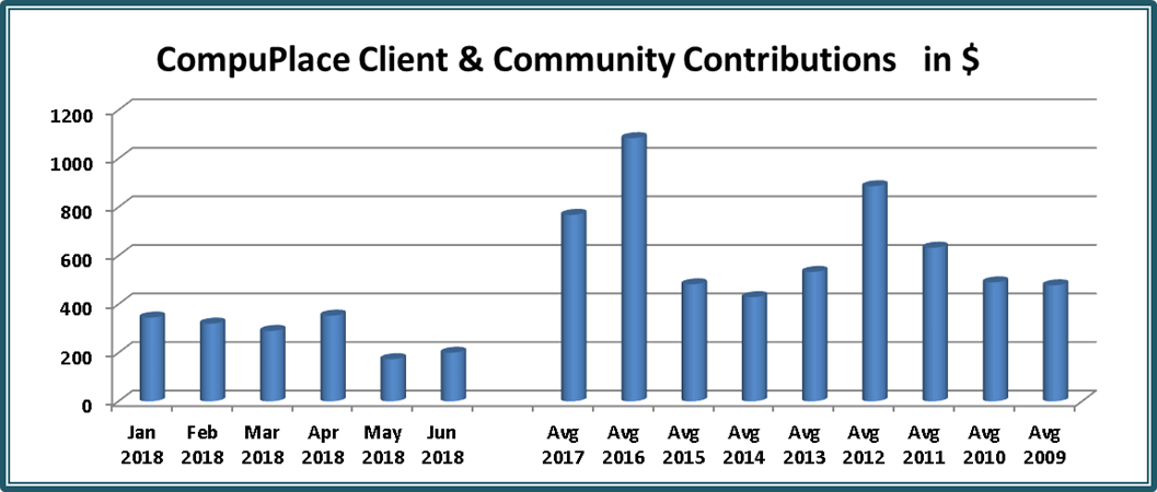 [Chart: Client and Community Contributions to CompuPlace in Dollars per month Jan 2018 to Jun 2018 Average 168 per month, Max April 353, Min May 174, 2009 - 2017 Average 643 per month]