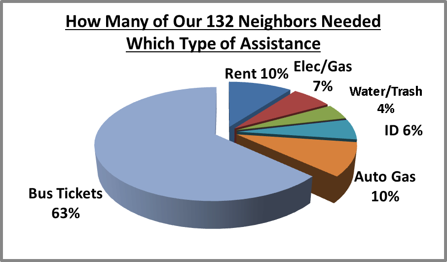 [Chart: How Many of Our 132 Neighbors Needed Which Type of Assistance, One in ten needed rent, one in 12 needed utilities, 3 out of 4 needed bus tickets or auto gas, one in 20 needed ID or Birth Certificate]